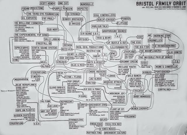Bristol soundsystem family tree